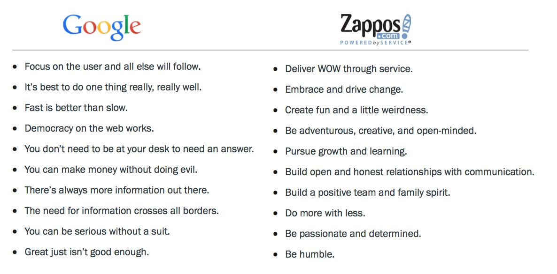 Google Zappos