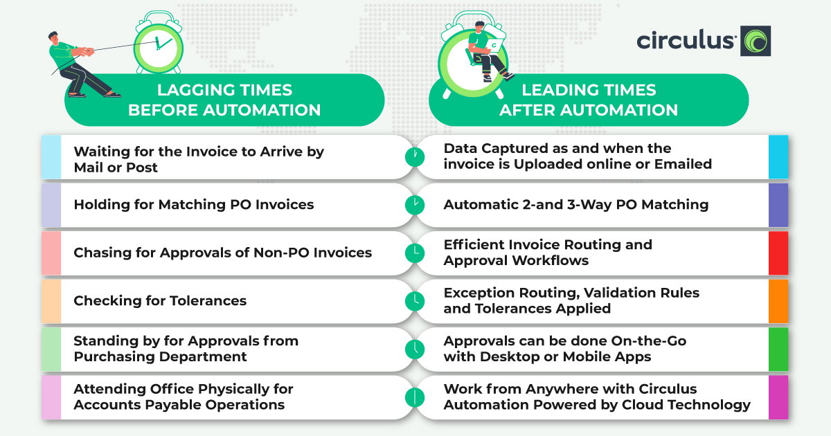 Accounts Payable Delays Before After Automation