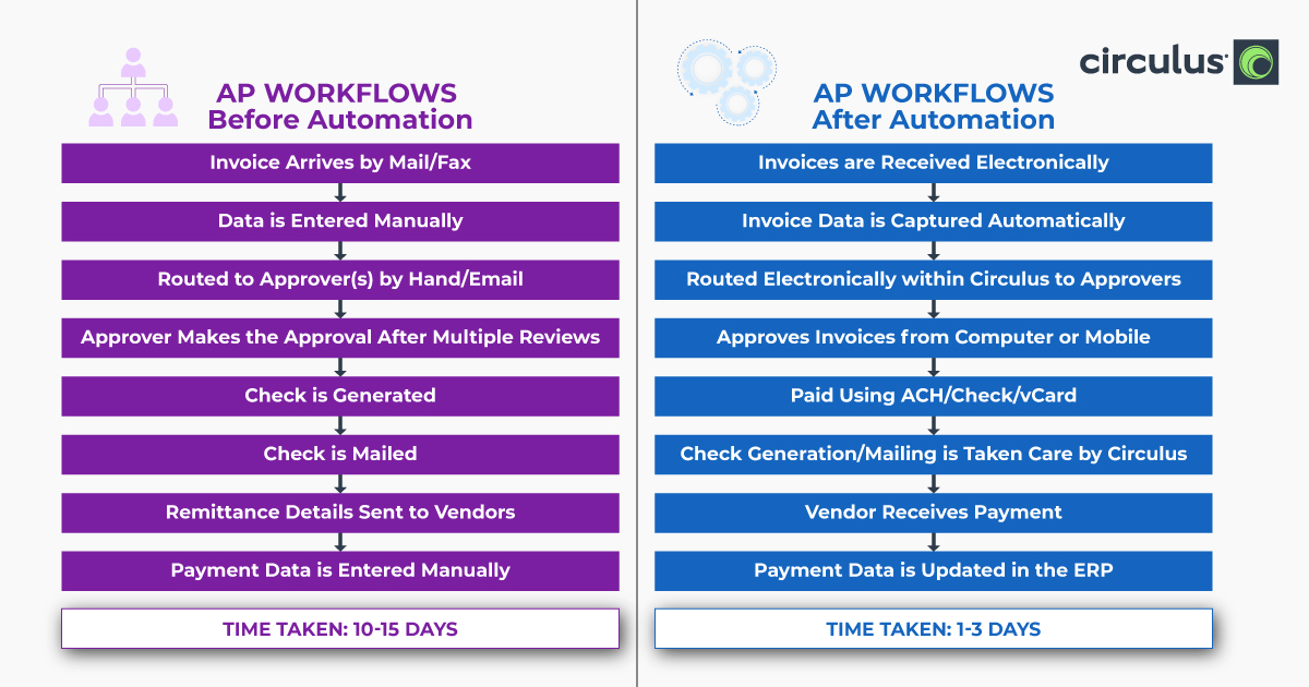 AP Workflows Before After AP Automation