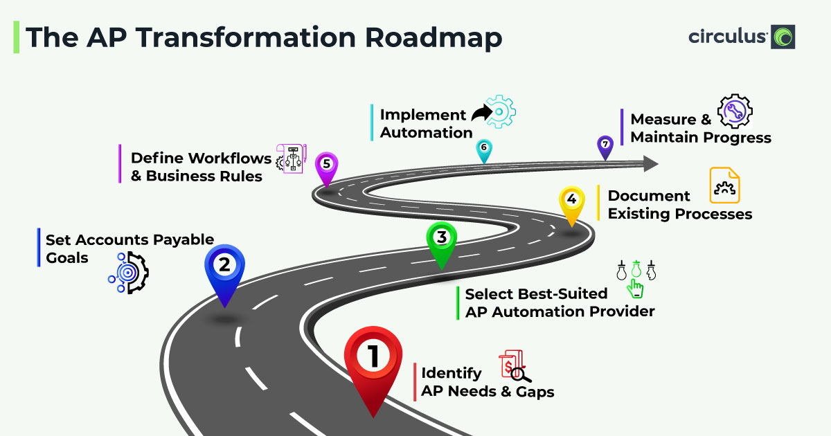 Hit the AP Automation Road!